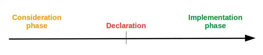 Divestment timeline