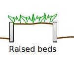 Raised beds vs. Sunken beds
