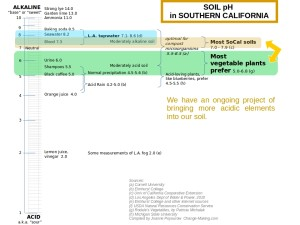 soil pH southern california