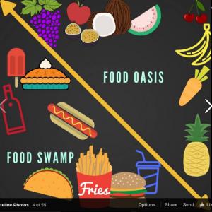 foodswamp